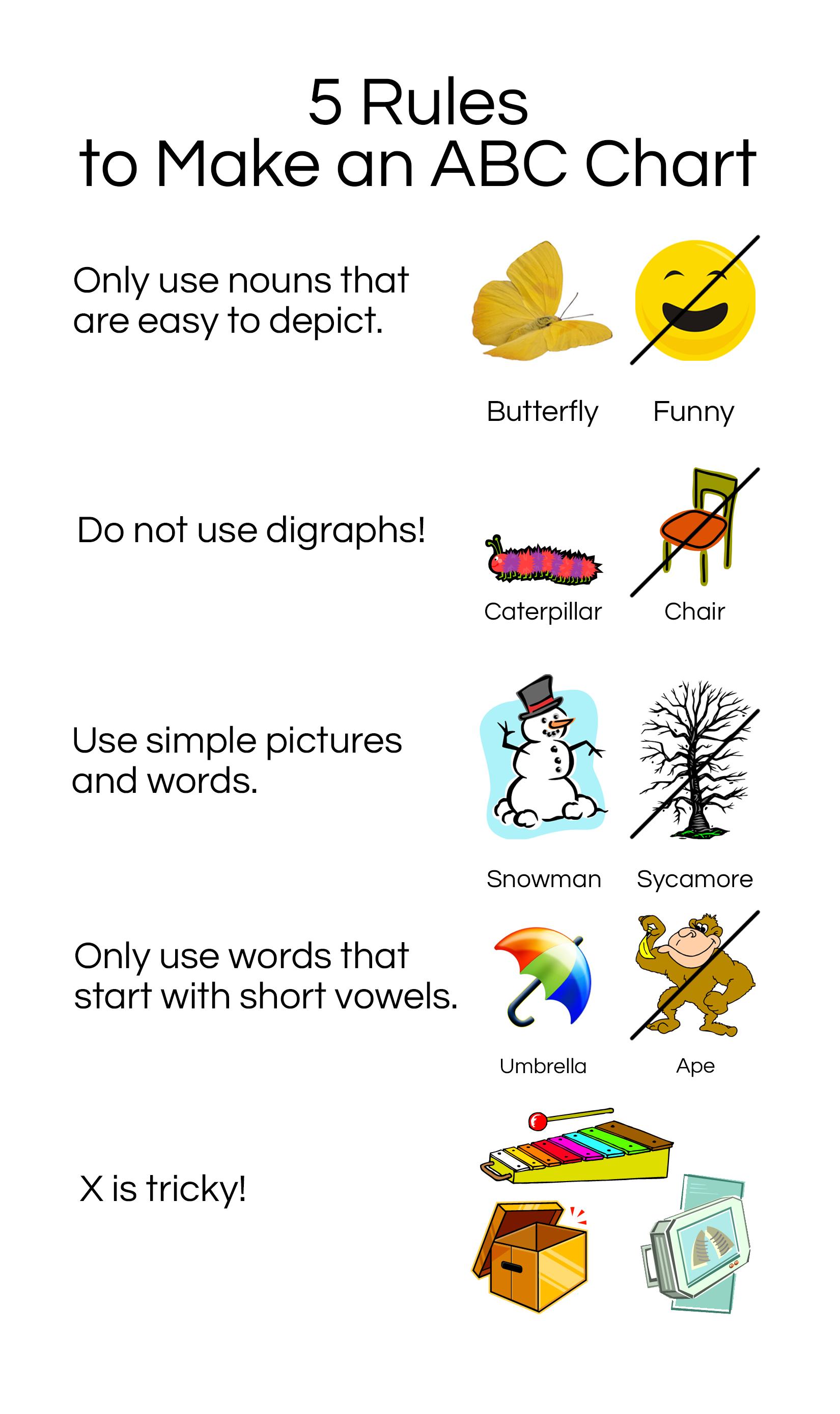 ABC Chart Rules